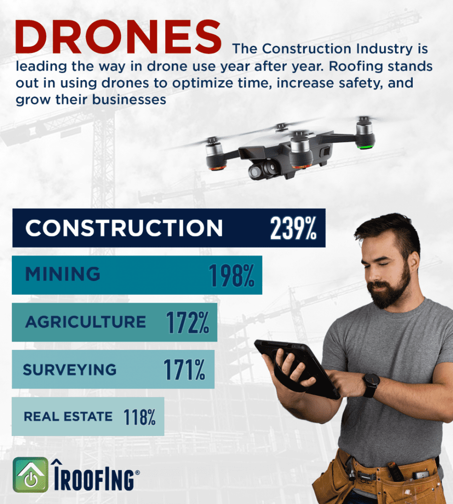 drone info growth roofing industry