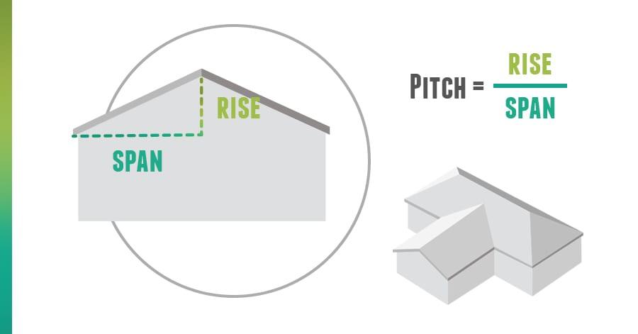 calculate pitch