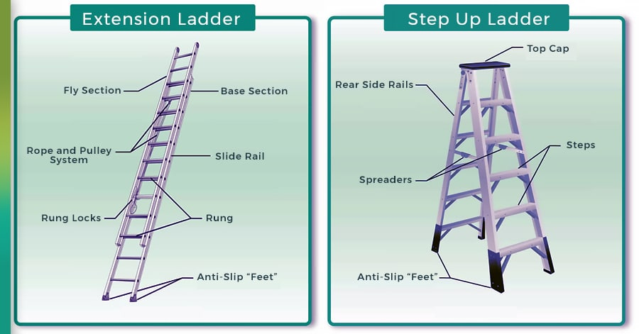 parts of a ladder for roofing
