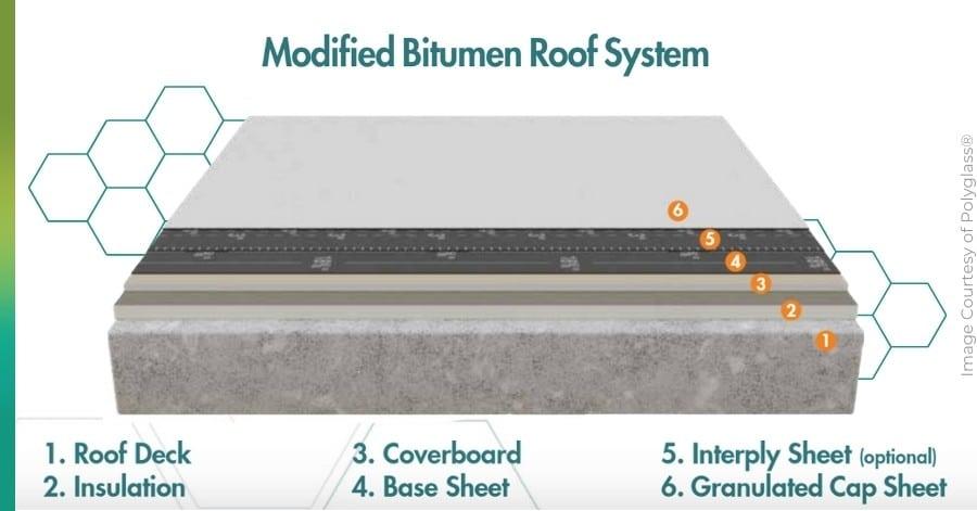 bitumen roofs